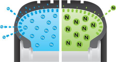 Азот или въздух в гумите